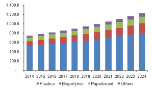 antimicrobial-packaging-market
