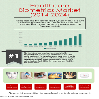 biometrics-in-healthcare-market