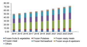 us-frozen-food-market