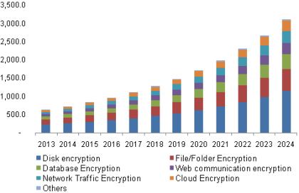 encryption-software-market