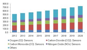 gas-sensors-market