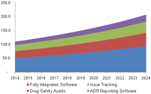 pharmacovigilance-software-market