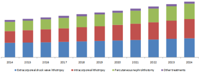 urolithiasis-management-devices-market