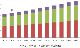 bio-polyamide-market.png