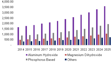 global-non-halogenated-flame-retardant-market.png