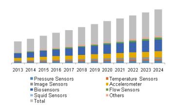 medical-sensors-market.png
