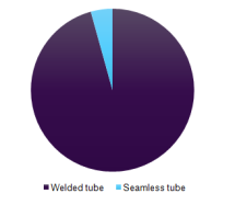 global-automotive-stainless-steel-tube-market.png