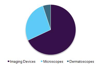 us-dermatology-diagnostic-devices-market