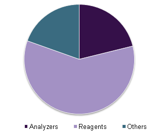global-clinical-chemistry-analyzers-market.png
