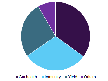 global-eubiotics-market