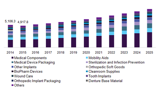 Medical Plastics Market.png