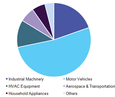 asia-pacific-electric-motors-market