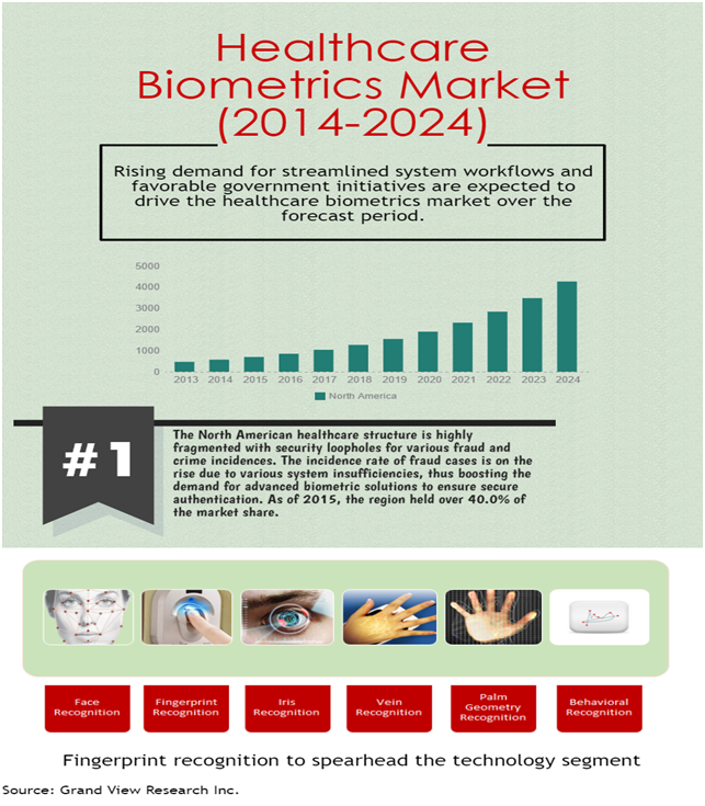 biometrics-in-healthcare-market.png