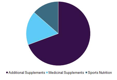 north-america-dietary-supplements-market