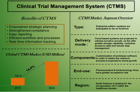 clinical-trial-management-system-ctms-market.png
