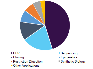 global-molecular-biology-enzymes-kits-reagents-market.png