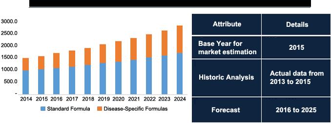 enteral-feeding-formulas-market