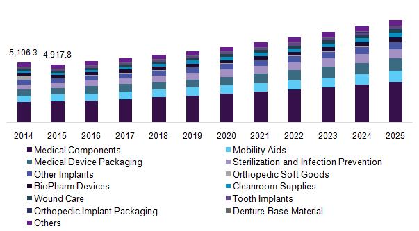us-medical-plastics-market