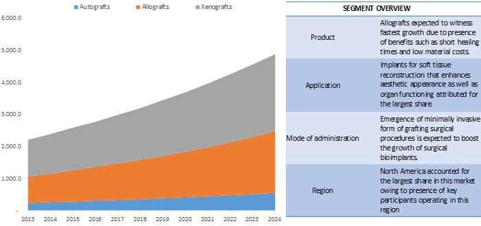 biological-implants-market