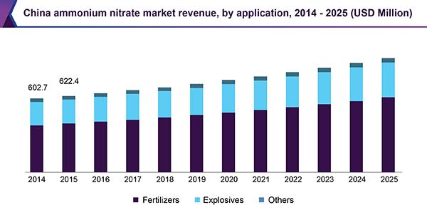 china-ammonium-nitrate-market.png
