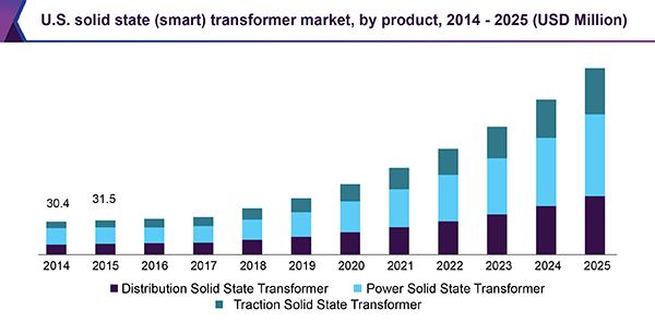 us-solid-state-smart-transformer-market.png
