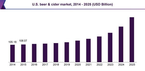 us-beer-cider-market