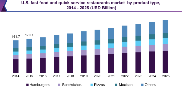 us-fast-food-quick-service-restaurants-market
