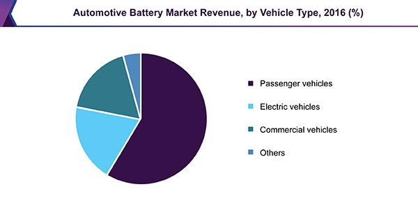 automotive-battery-market