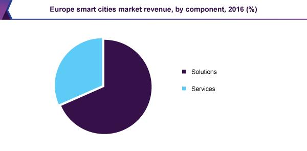 europe-smart-cities-market