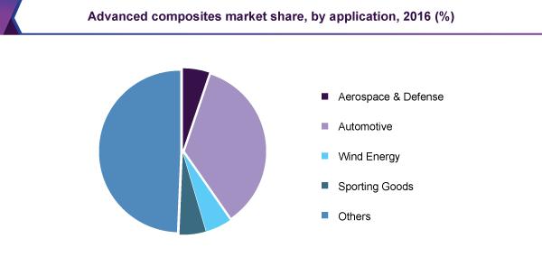 global-advanced-composites-market