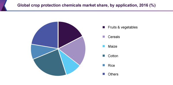 global-crop-protection-chemicals-market