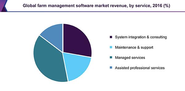 global-farm-management-software-market.png