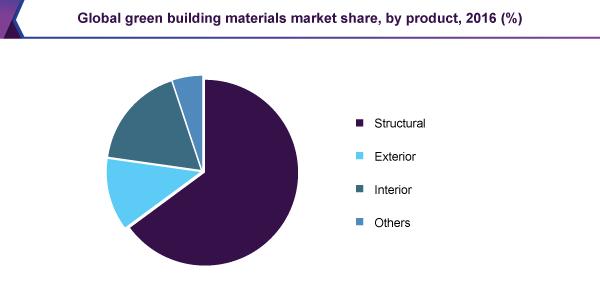 global-green-building-materials-market