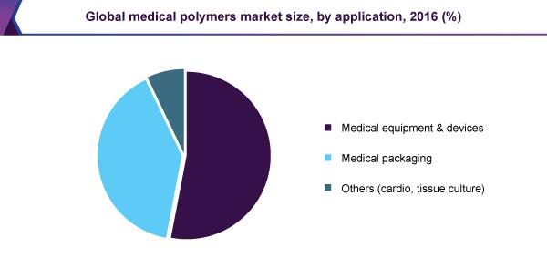 global-medical-polymers-market.png