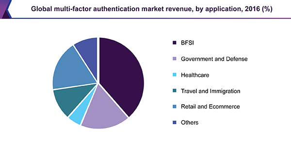 global-multi-factor-authentication-market.png
