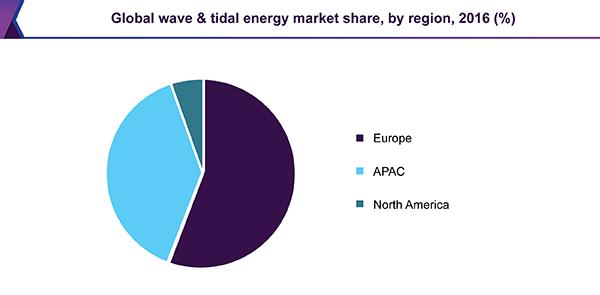 global-wave-tidal-energy-market.png