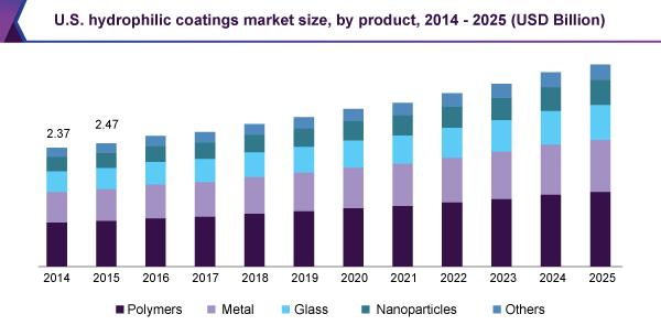 us-hydrophilic-coatings-market