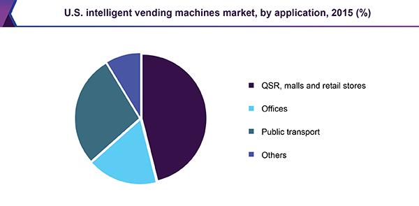 us-intelligent-vending-machines-market-application