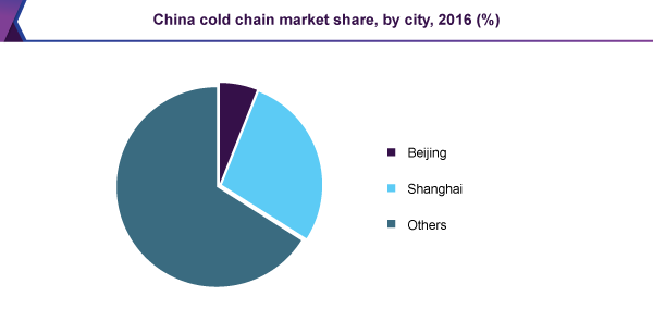 china-cold-chain-market-report