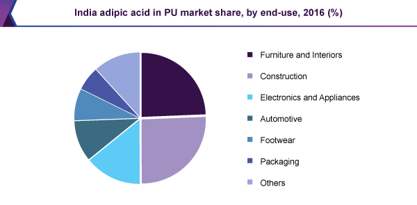 india-adipic-acid-in-pu-market.png