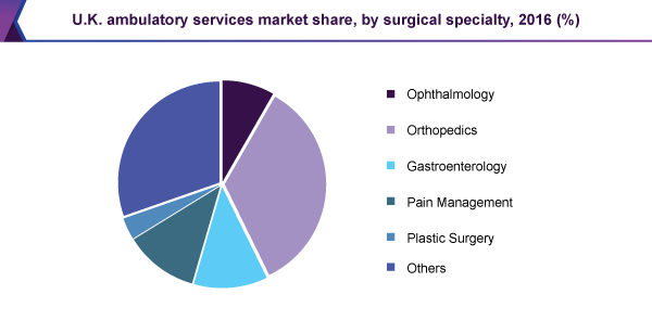 uk-ambulatory-services-market-report.png