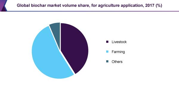 global-biochar-market