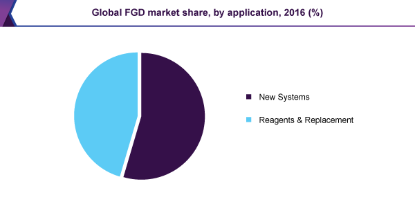 global-fgd-market.png