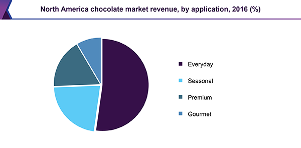 north-america-chocolate-market.png