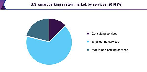 us-smart-parking-system-market.png