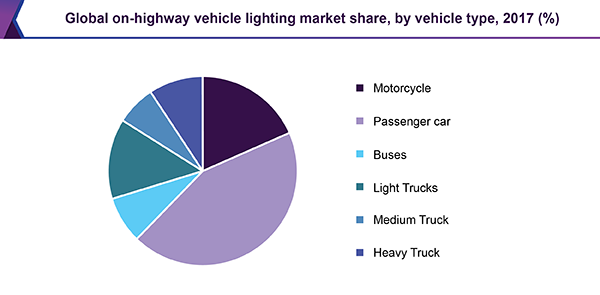 Global on-highway vehicle lighting market share, by vehicle type, 2017 (%)
