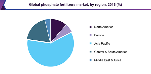 Global phosphate fertilizers market, by region, 2016 (%)