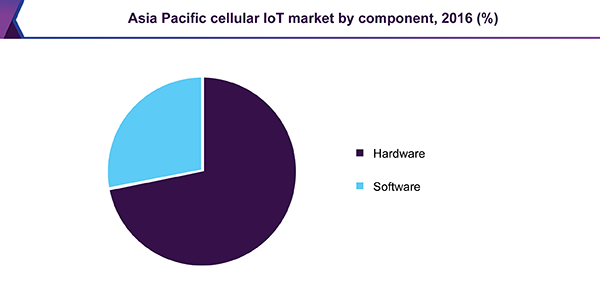 Asia Pacific cellular IoT market by component, 2016 (%)