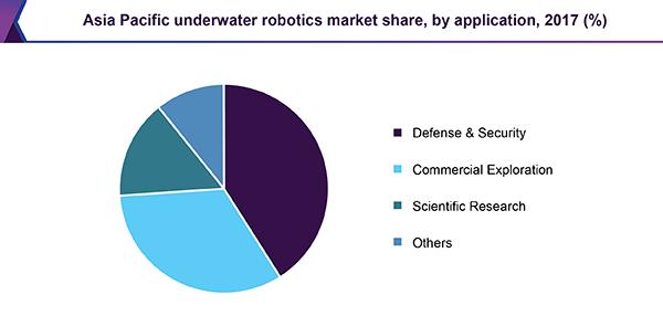 asia-pacific-underwater-robotics-market.png