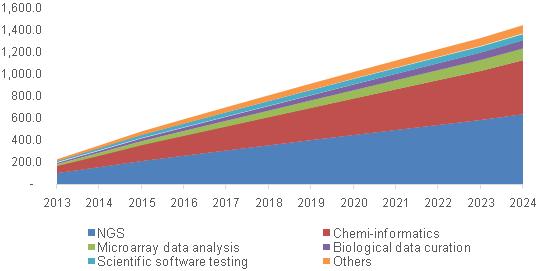 North America bioinformatics services market, By type, 2013 - 2024 (USD Million)